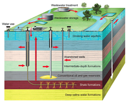 A Critical Review of the Risks to Water Resources from Unconventional Shale Gas Development and Hydraulic Fracturing in the United States