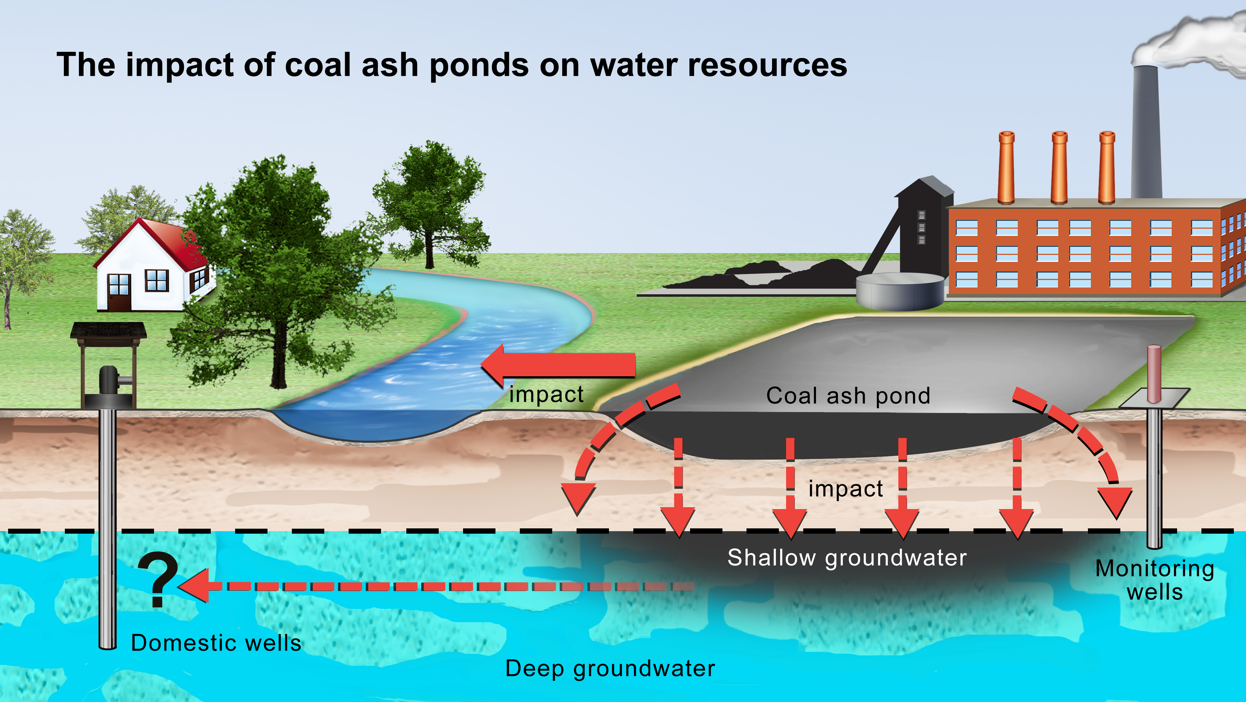 Evidence for Coal Ash Ponds Leaking in the Southeastern United States