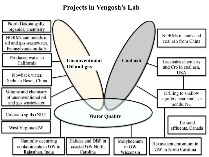 Current Projects at vengosh's lab