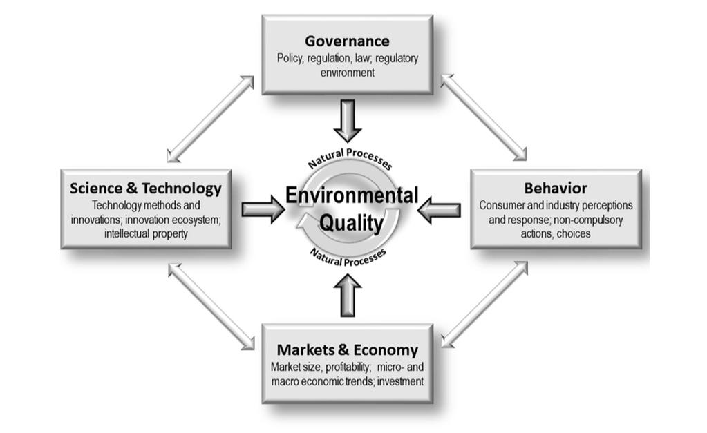 4-forces framework