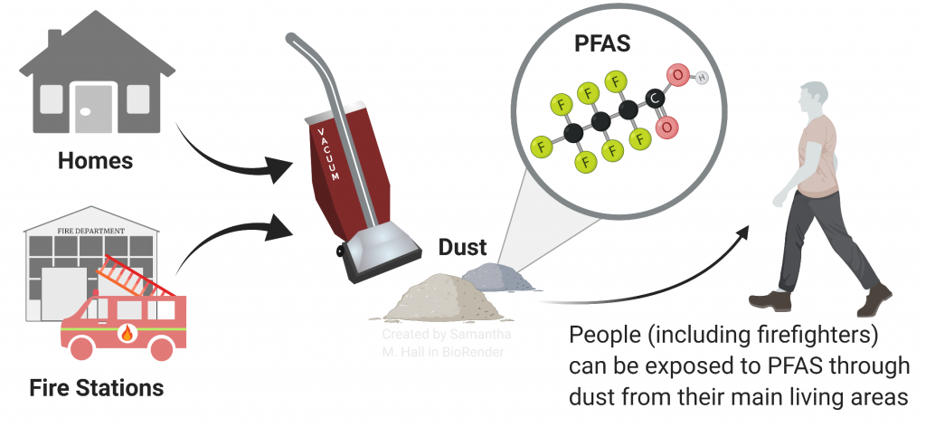 graphical abstract about PFAS in dust
