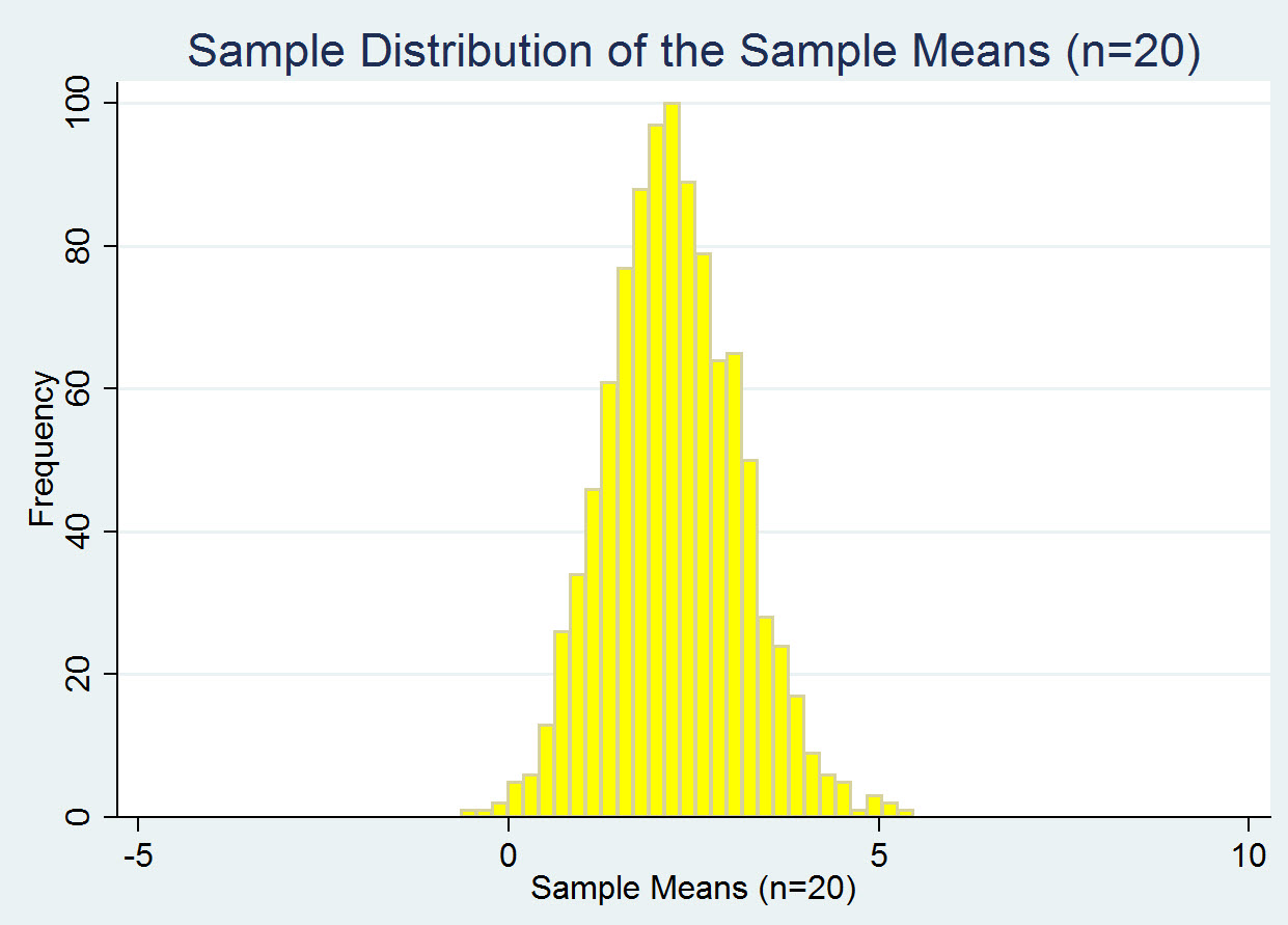 Calculating Zscores With The Sampling Distribution Of The Sample Means