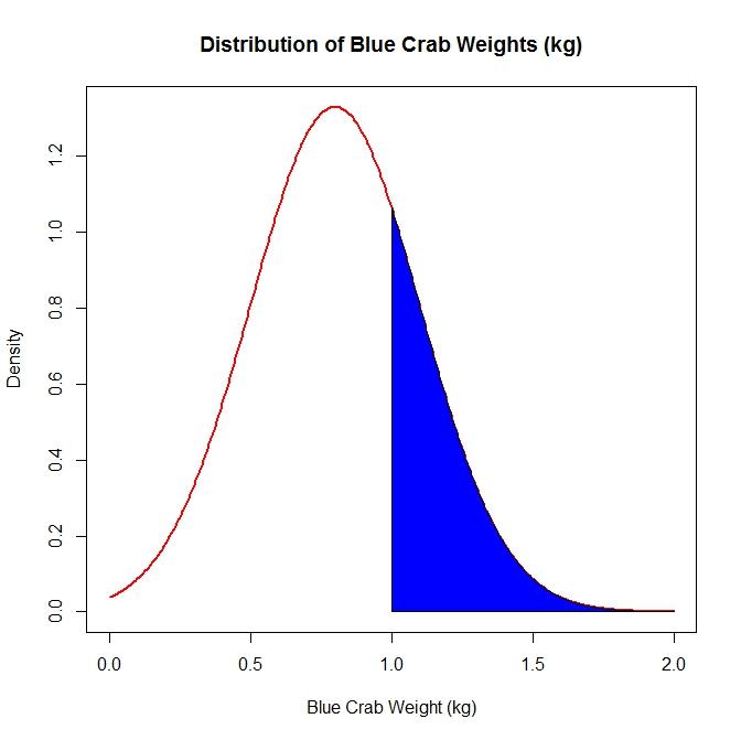 probability distribution memo