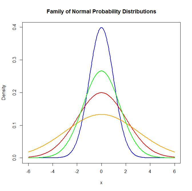 discrete and continuous probability distributions When the outcomes are discrete we have the ability to directly measure the  probability of each outcome.