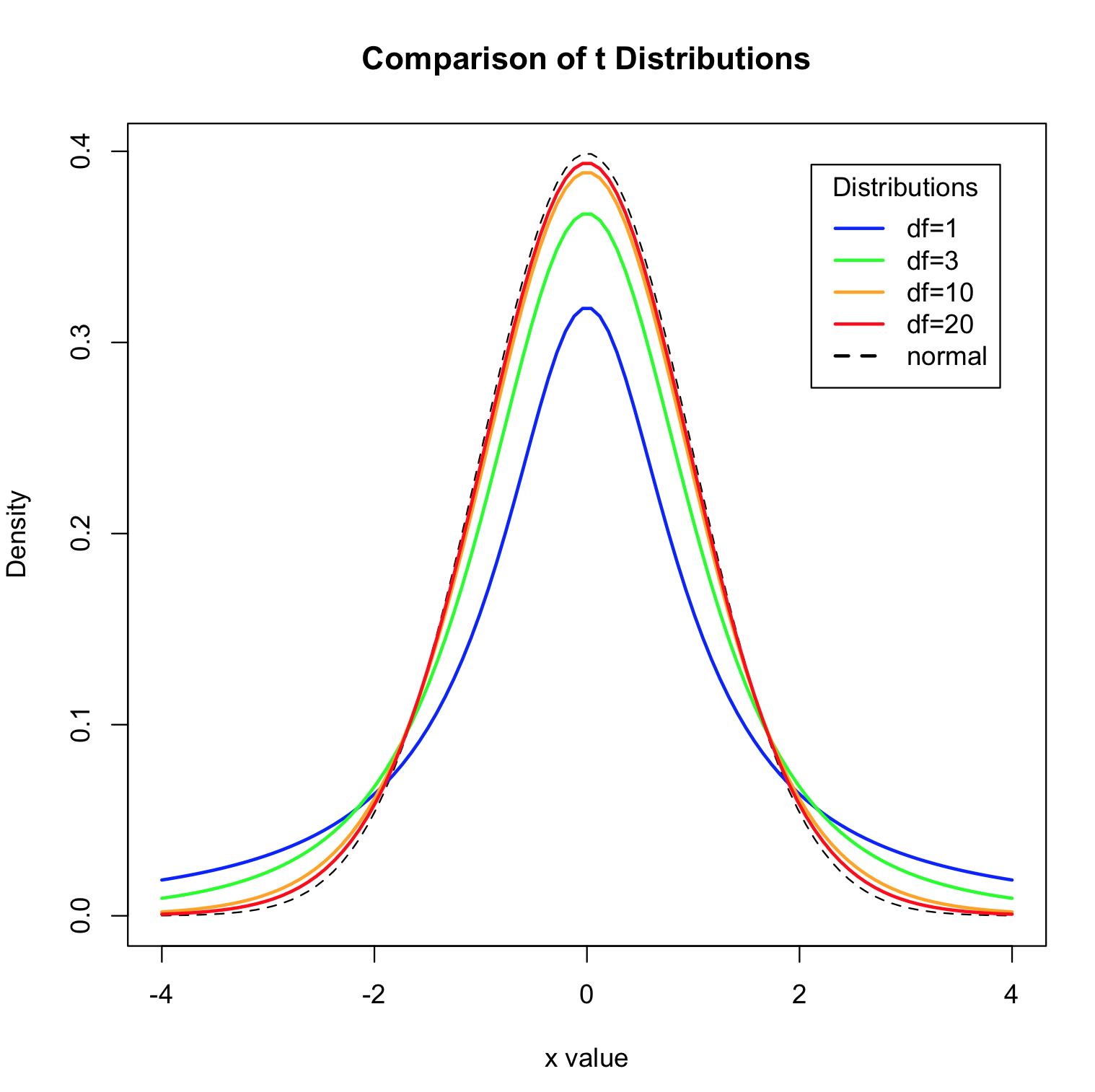 tdistribution