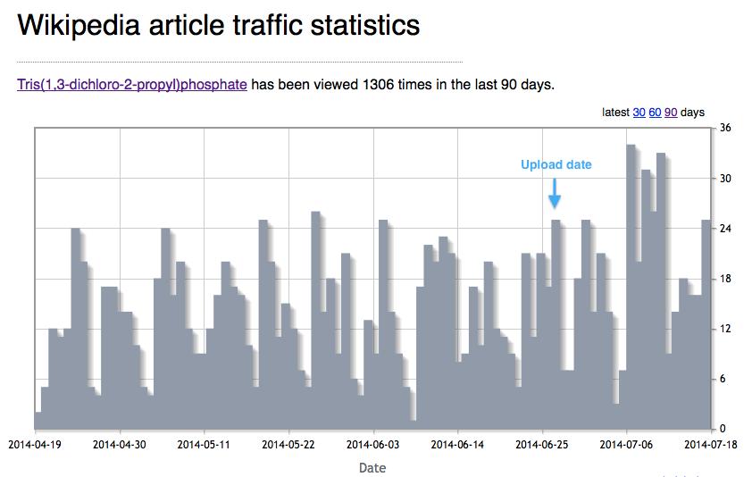 TDCPP Wiki traffic